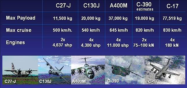2 cn 295 nuevos para la SEMAR Cargoaircraft