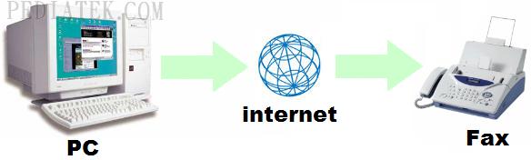 إرسال فاكس عن طريق الانترنت باستخدام برنامج Fax Machine Pc2fax