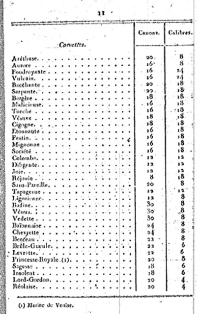 Combat de l'Ambuscade & la Bayonnaise – 21 frimaire An 7 BudgetdelaMarine-An81799-1800extrai