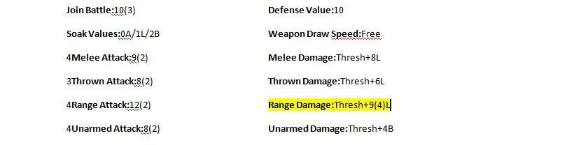 Combat and Quick Sheets RangeDamage