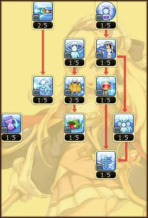 The Ultimate Mage Guide (By Klarity) Acolytetree