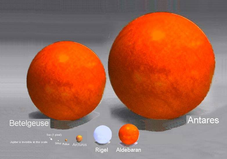 Putting things into perspective Antares