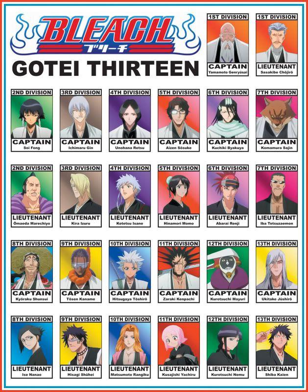 Qué raza serías? Gotei-1