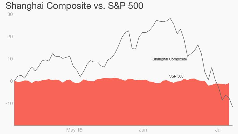 China stocks hammered as market crash continues 150708102042-china-stocks-7-8-780x439