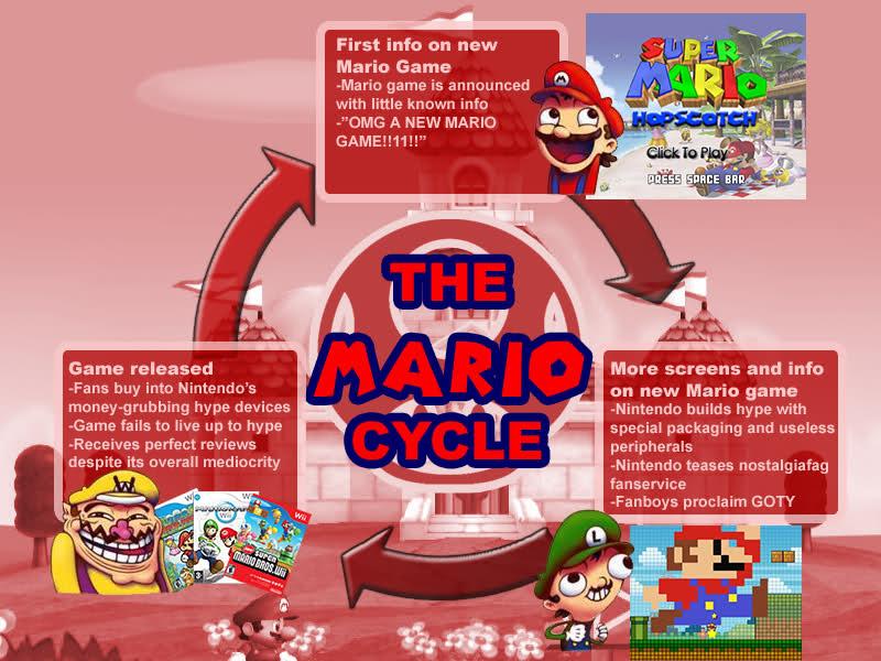 Les memes: Sonic sur Internet 449