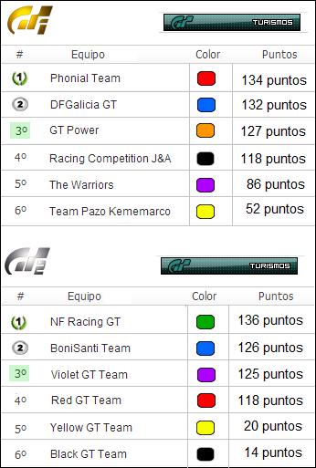 Crónica de Laguna Seca con el Ford Mustang Clasifinalequiposturismos_zps9035e2af