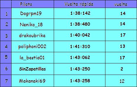 Resultados Taulaaleatorio2M