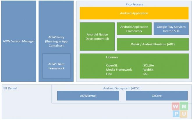 Documentação do Projeto Astoria detalha porte de apps Android pro Windows 10 Id138047