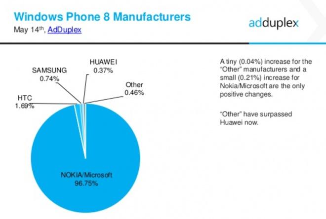 Número de usuários utilizando Windows 10 Mobile Insider Preview triplicou no ultimo mês Id128062