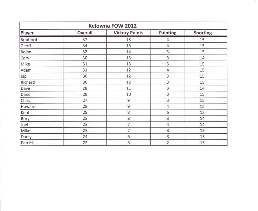 Kelowna April 2012 1750 Late War coverage. Results