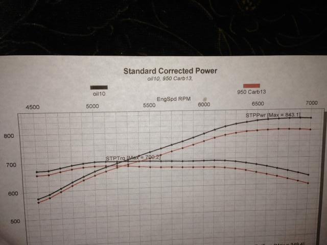"A-Headed 528"" pump gas: 843 hp 700 lbs ft  45787bf7-28d0-4415-9800-9b20d6c55c69_zps5efb490a"