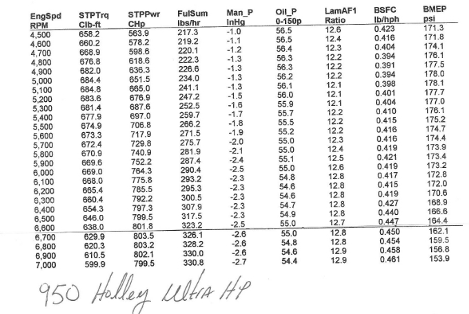 "A-Headed 528"" pump gas: 843 hp 700 lbs ft  527c74ae-cad1-44c0-b9bb-d28bb0636e78_zps3983e044"