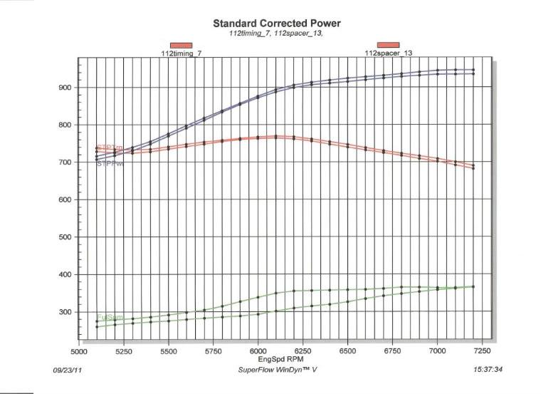 """940 hp  565"""" A-460 ..... finally !!!!!!! Dynocomparison"""