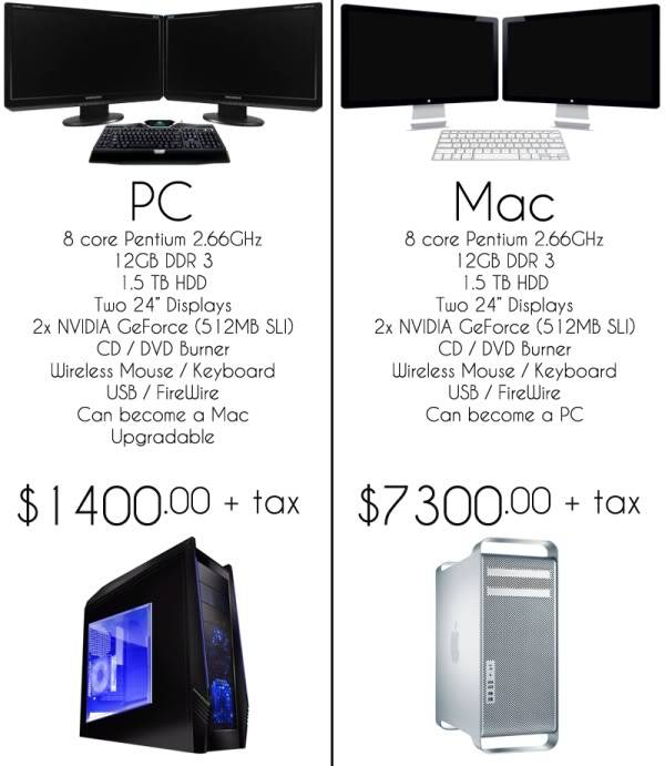 """Tvornički vs """"Home made"""" PC - Page 2 MacVsPcPreis"""