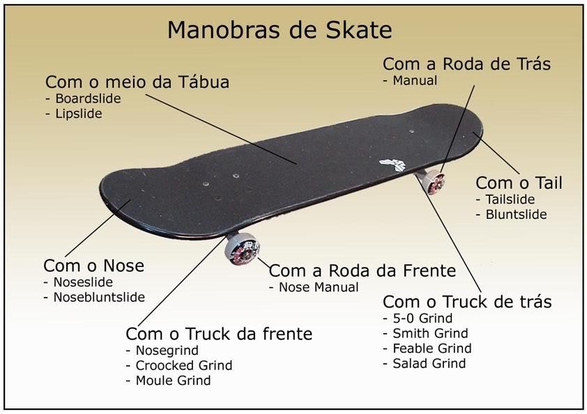Como é constituido o skate? Skate_00