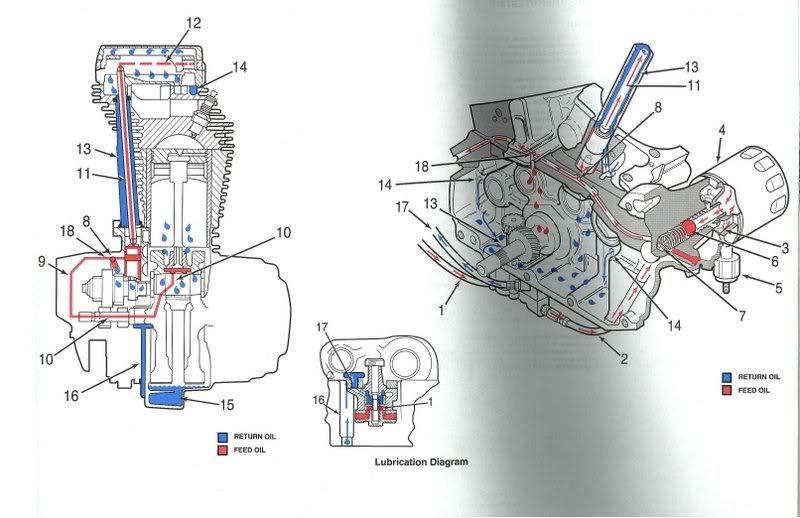 [TUB] Voyant d'huile moteur chaud OilFlow-1
