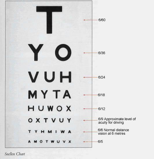 Defi Inspiration de Juillet Snellen-visual-acuity-chart