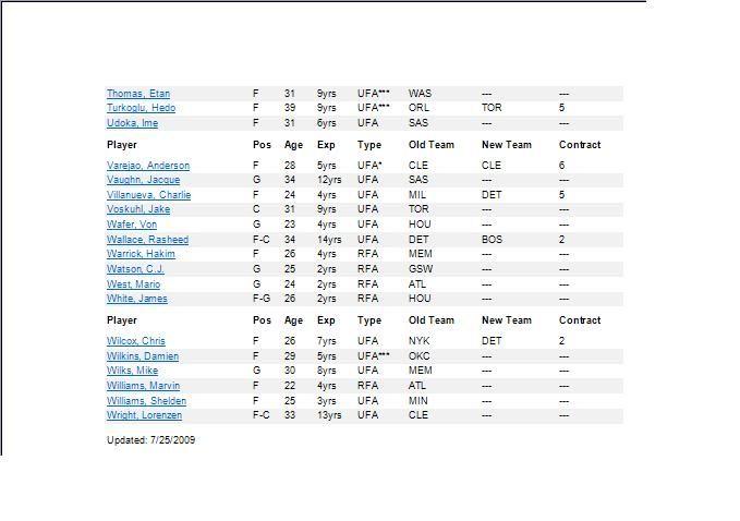 NBA Trades 2009 -4