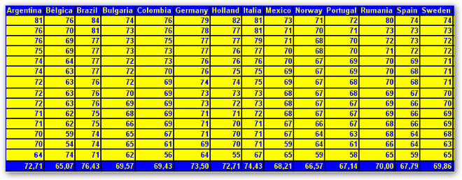 Norway too much? Stats1
