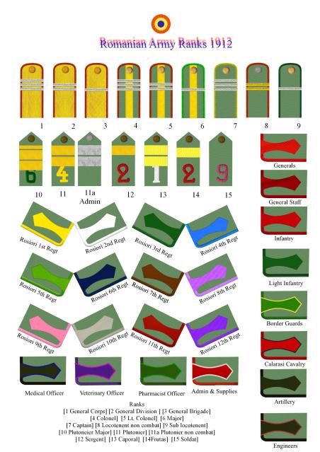 Rumanian Army Ranks from 1895 RomanianRanksnew1