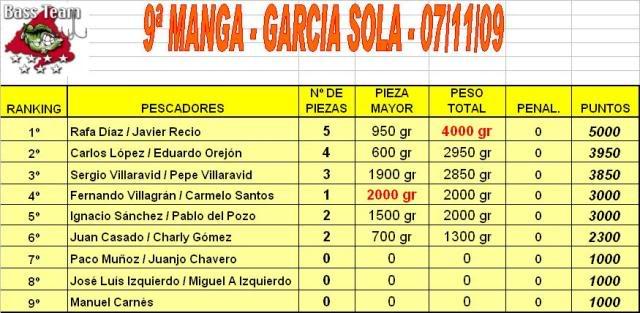 Ultima Manga, 7 Noviembre, Garcia Sola - Página 4 CLASIFICACION9MANGAEMBARCACION2009