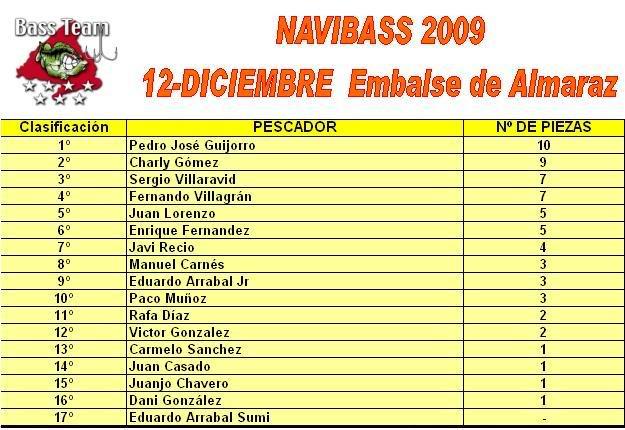 NAVIBASS 2009 - Página 2 CLASIFICACIONNAVIBASS200912DICALMAR
