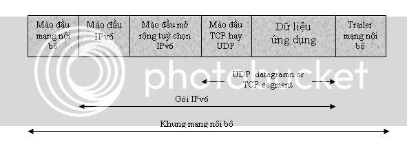 IPv6 toàn tập Ipv6_1