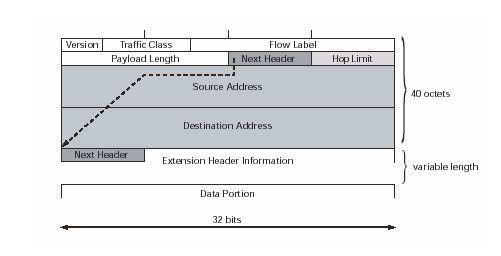 IPv6 toàn tập Ipv6_2