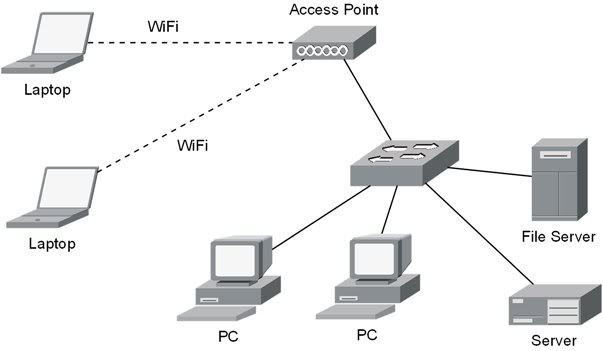 إبدأ إحتراف التعامل مع أجهزة الإنترنت المنزلية (راوتر/مودم usb/أكسس بوينت)  AP