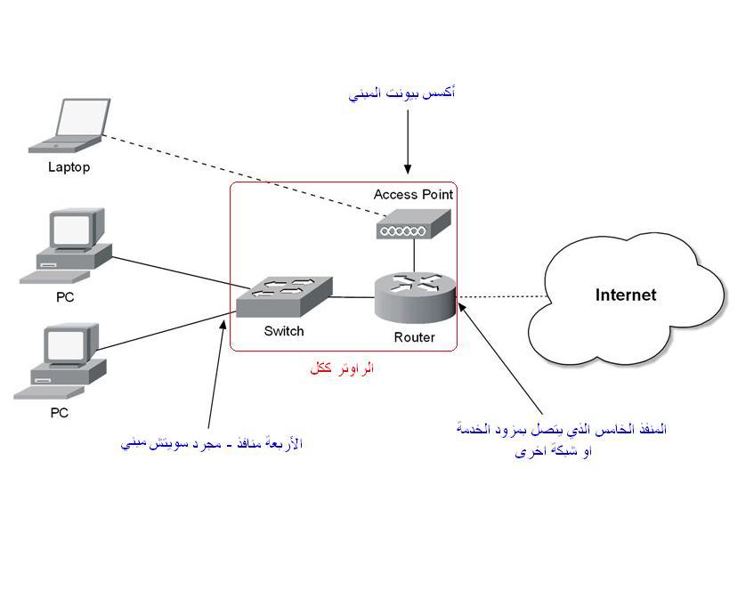 إبدأ إحتراف التعامل مع أجهزة الإنترنت المنزلية (راوتر/مودم usb/أكسس بوينت)  RTR