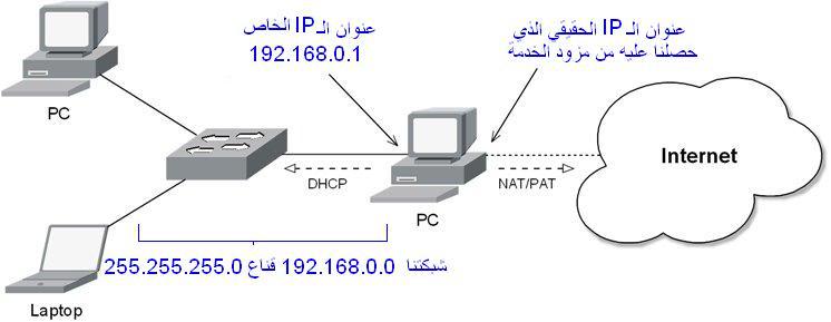 إبدأ إحتراف التعامل مع أجهزة الإنترنت المنزلية (راوتر/مودم usb/أكسس بوينت)  Share_usb1-1