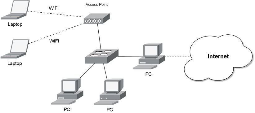 إبدأ إحتراف التعامل مع أجهزة الإنترنت المنزلية (راوتر/مودم usb/أكسس بوينت)  Share_usb2_AP-1