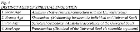 THE PSYCHE-GENETIC THEORY Fig4