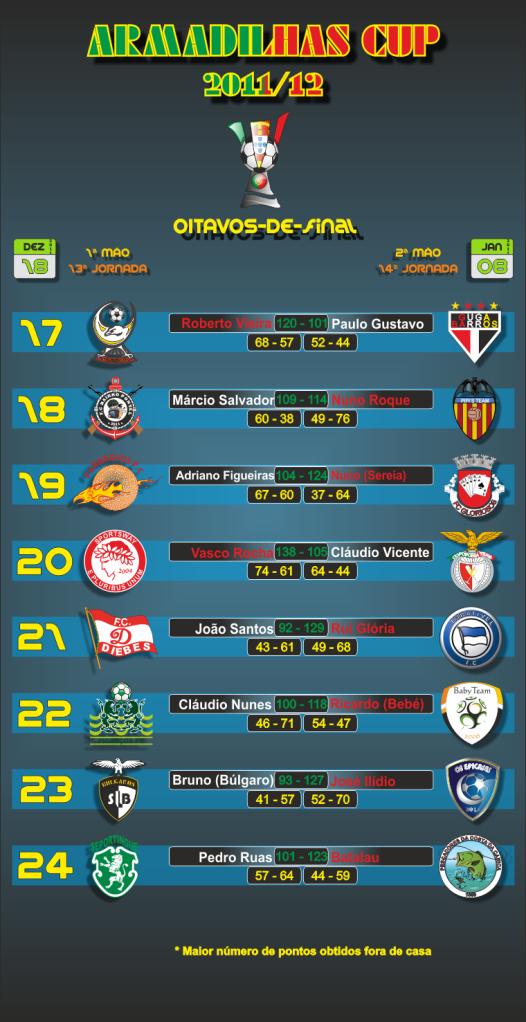 Calendário da prova CalendarioArmadilhasCupoitavos-de-final