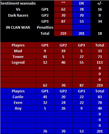 [IN-CLAN WAR] Dark Racers vs Sentiment Inclanwar