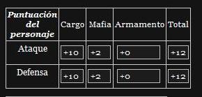 Puntuaciones de Mafia y personaje 3b