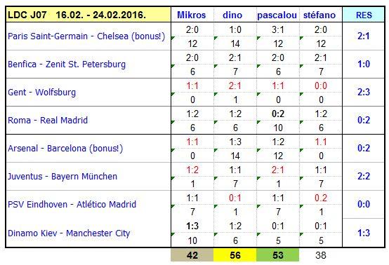 Classement des pronostiqueurs Champions League - 2015/2016 - Page 2 FdM_CL_2016_J07