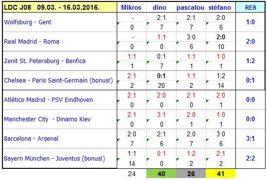 Classement des pronostiqueurs Champions League - 2015/2016 - Page 2 FdM_CL_2016_J08