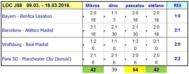 Classement des pronostiqueurs Champions League - 2015/2016 - Page 2 FdM_CL_2016_J09