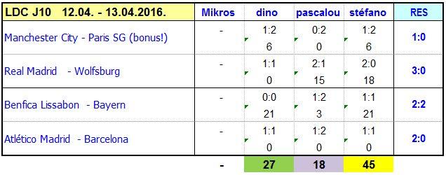Classement des pronostiqueurs Champions League - 2015/2016 - Page 2 FdM_CL_2016_J10