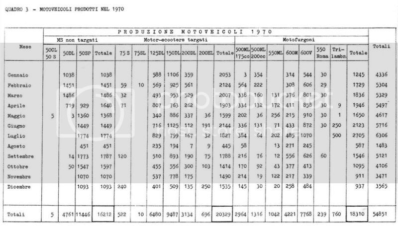 production numbers 1970 Production_zps70525a4a