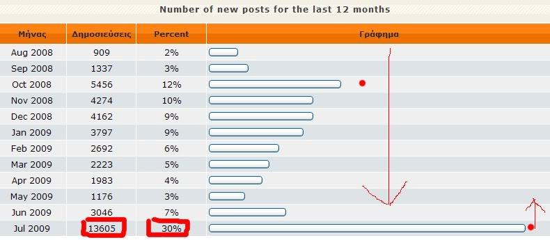 Statistika:Mina Ioulio 2-2