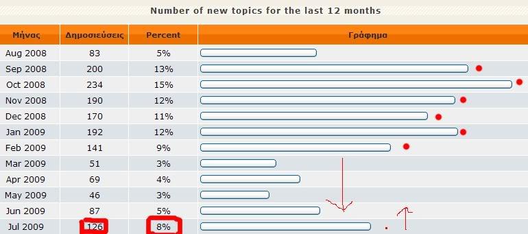Statistika:Mina Ioulio 3-1