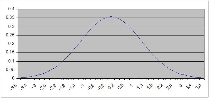 Các bộ lọc_phép biến đổi ảnh trong xử lý ảnh GaussianDistribution2
