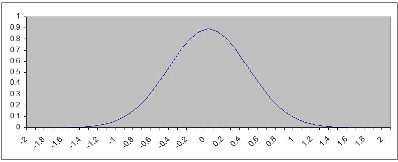 Các bộ lọc_phép biến đổi ảnh trong xử lý ảnh GaussianDitribution