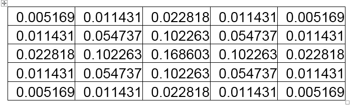 Các bộ lọc_phép biến đổi ảnh trong xử lý ảnh Normalizekernel