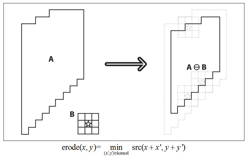 Xử lý ảnh theo hình thái (OpenCV.2.1) Erodeargorithm