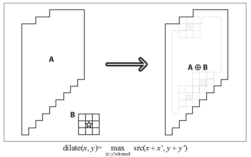 Xử lý ảnh theo hình thái (OpenCV.2.1) Gianno