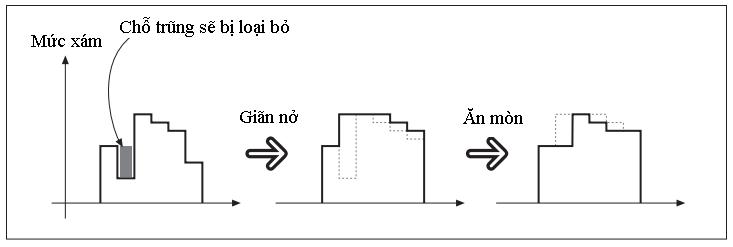 Xử lý ảnh theo hình thái (OpenCV.2.1) Phepdong