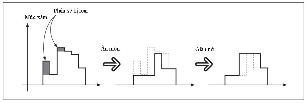 Xử lý ảnh theo hình thái (OpenCV.2.1) Phepmo